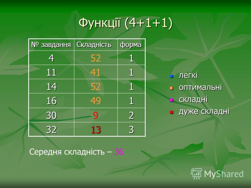 Функції (4+1+1) завдання завданняСкладністьформа 4521 11411 14521 16491 3092 32323232133 легкі легкі оптимальні оптимальні складні складні дуже складні дуже складні Середня складність – 36