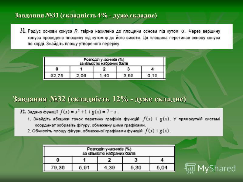 Завдання 31 (складність 4% - дуже складне) Завдання 32 (складність 12% - дуже складне)