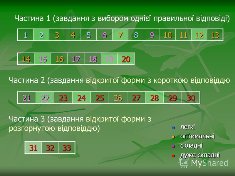 12345678910111213 14151617181920 21222324252627282930 313233 Частина 1 (завдання з вибором однієї правильної відповіді) Частина 2 (завдання відкритої форми з короткою відповіддю Частина 3 (завдання відкритої форми з розгорнутою відповіддю) легкі легк