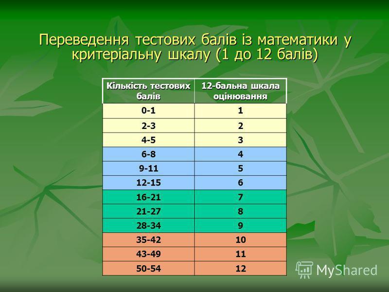 Переведення тестових балів із математики у критеріальну шкалу (1 до 12 балів) Кількість тестових балів 12-бальна шкала оцінювання 0-11 2-32 4-53 6-84 9-115 12-156 16-217 21-278 28-349 35-4210 43-4911 50-5412