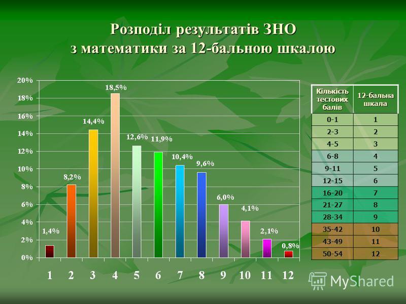 Розподіл результатів ЗНО з математики за 12-бальною шкалою Кількість тестових балів 12-бальна шкала 0-11 2-32 4-53 6-84 9-115 12-156 16-207 21-278 28-349 35-4210 43-4911 50-5412