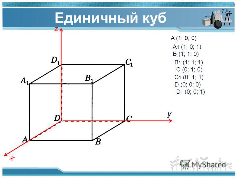 Единичный куб z x y A (1; 0; 0) A 1 (1; 0; 1) B (1; 1; 0) B 1 (1; 1; 1) C (0; 1; 0) C 1 (0; 1; 1) D (0; 0; 0) D 1 (0; 0; 1)