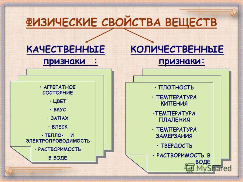 ФИЗИЧЕСКИЕ СВОЙСТВА ВЕЩЕСТВ КАЧЕСТВЕННЫЕ признаки : КОЛИЧЕСТВЕННЫЕ признаки: АГРЕГАТНОЕ СОСТОЯНИЕ ЦВЕТ ВКУС ЗАПАХ БЛЕСК ТЕПЛО- И ЭЛЕКТРОПРОВОДИМОСТЬ РАСТВОРИМОСТЬ В ВОДЕ ПЛОТНОСТЬ ТЕМПЕРАТУРА КИПЕНИЯ ТЕМПЕРАТУРА ПЛАЛЕНИЯ ТЕМПЕРАТУРА ЗАМЕРЗАНИЯ ТВЕРДО