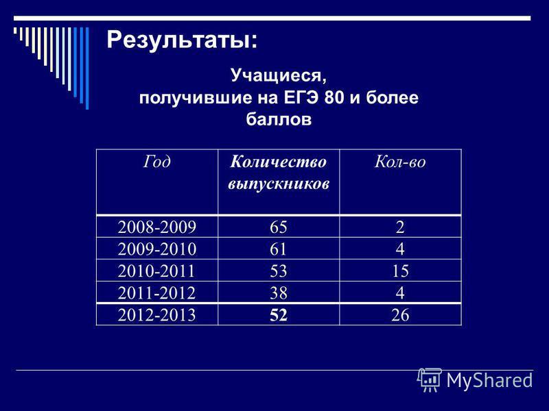 Результаты: Учащиеся, получившие на ЕГЭ 80 и более баллов Год Количество выпускников Кол-во 2008-2009 652 2009-2010 614 2010-2011 5315 2011-2012384 2012-20135226