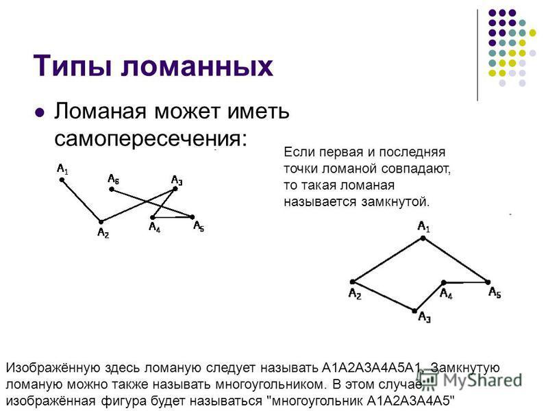 Типы ломанных Ломаная может иметь самопересечения: Если первая и последняя точки ломаной совпадают, то такая ломаная называется замкнутой. Изображённую здесь ломаную следует называть A1A2A3A4A5A1. Замкнутую ломаную можно также называть многоугольнико