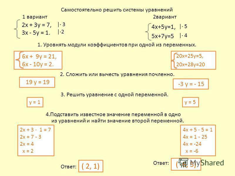 Самостоятельно решить системы уравнений 1 вариант 2 вариант 2 х + 3 у = 7, 3 х - 5 у = 1. 1. Уровнять модули коэффициентов при одной из переменных. 2. Сложить или вычесть уравнения почленноееее. 3. Решить уравнение с одной переменной. 4. Подставить и