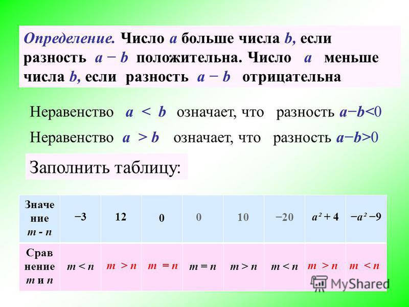 Заполнить таблицу: Значение m - n 312 0 a² + 4a² 9 Срав нение m и n m < nm = nm > nm < n m > n m < nm = n 2020100 Неравенствоа < b а > b означает, что разность ab<0 Неравенствоозначает, что разность ab>0 Определение. Число а больше числа b, если разн