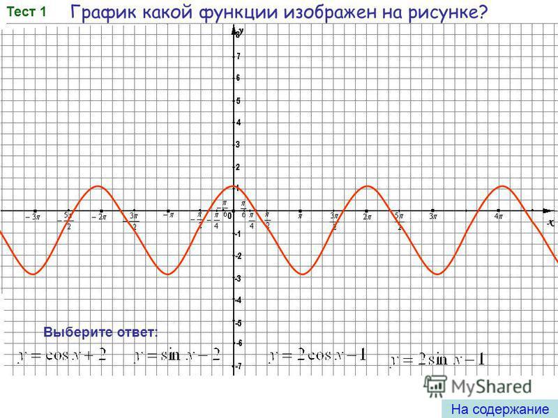 Построить график функции у = 1 + 2sin x