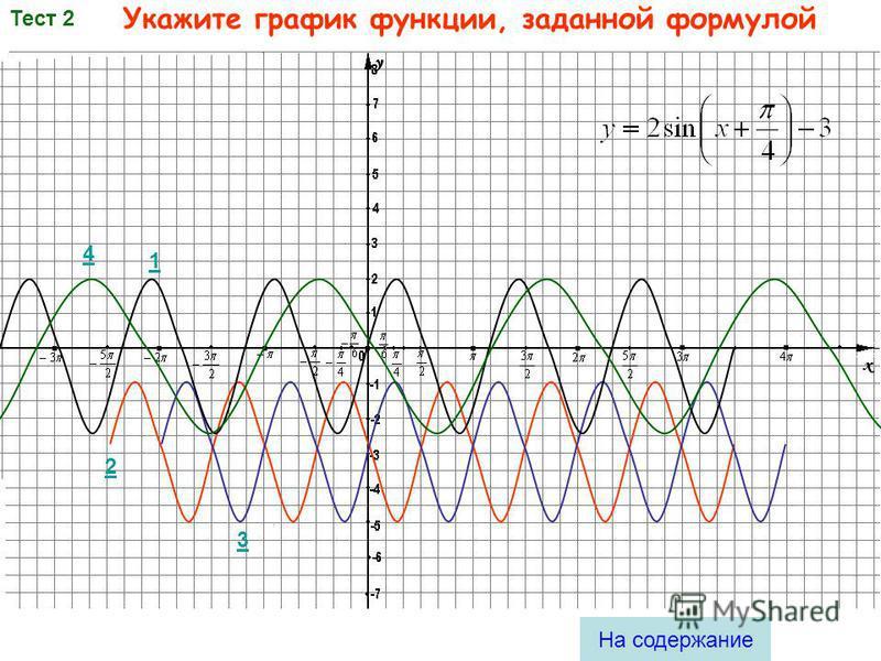 График какой функции изображен на рисунке? Выберите ответ: Тест 1 На содержание