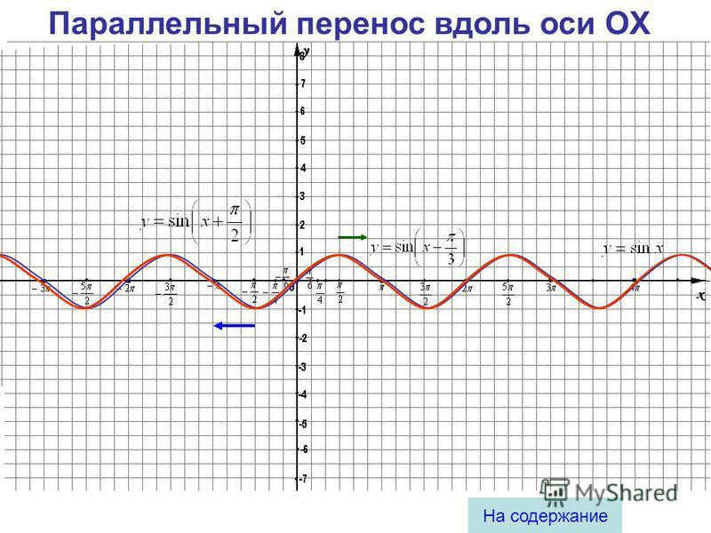 Параллельный перенос вдоль оси Оу у = f(x) + m если m > 0, то вверх если m < 0, то вниз
