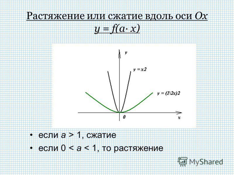 Растяжение (сжатие) в k раз вдоль оси OX На содержание