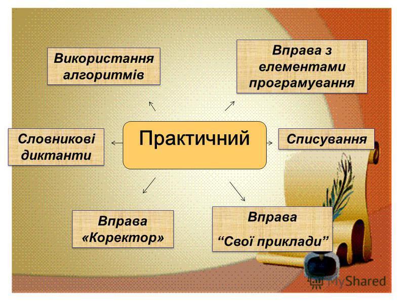 Використання алгоритмів Словникові диктанти Вправа «Коректор» Списування Вправа з елементами програмування Вправа Свої приклади Вправа Свої приклади Практичний