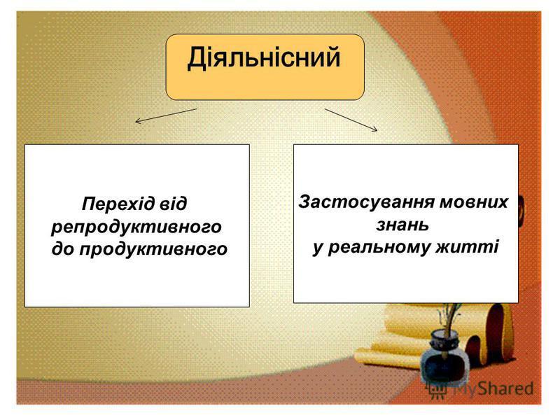 Діяльнісний Перехід від репродуктивного до продуктивного Застосування мовних знань у реальному житті