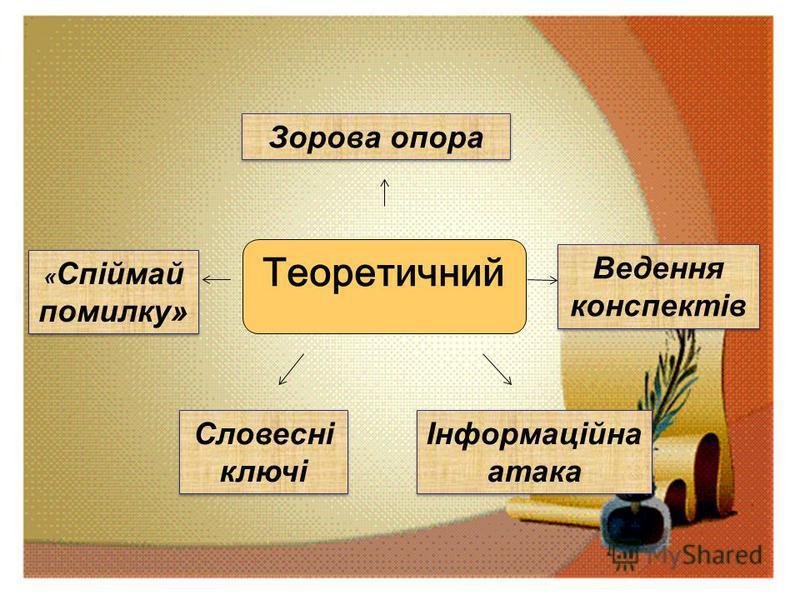 Зорова опора « Спіймай помилку» Словесні ключі Інформаційна атака Ведення конспектів Теоретичний