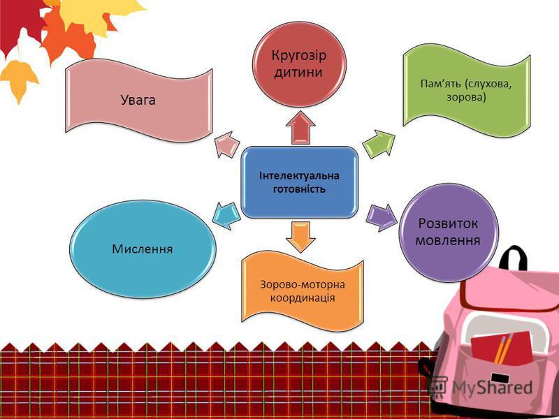Інтелектуальна готовність Кругозір дитини Память (слухова, зорова) Розвиток мовлення Мислення Зорово-моторна координація Увага