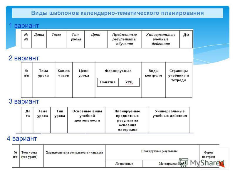 Виды шаблонов календарно-тематического планирования 27 3 вариант 4 вариант 2 вариант 1 вариант
