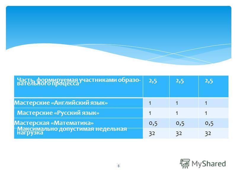 Часть, формируемая участниками образо вательного процесса 2,5 Мастерские «Английский язык»111 Мастерские «Русский язык»111 Мастерская «Математика»0,5 Максимально допустимая недельная нагрузка 32 8