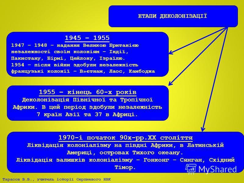 ЕТАПИ ДЕКОЛОНІЗАЦІЇ 1945 – 1955 1947 – 1948 – надання Великою Британією незалежності своїм колоніям – Індії, Пакистану, Бірмі, Цейлону, Ізраїлю. 1954 – після війни здобули незалежність французькі колонії – В»єтнам, Лаос, Камбоджа 1955 – кінець 60-х р
