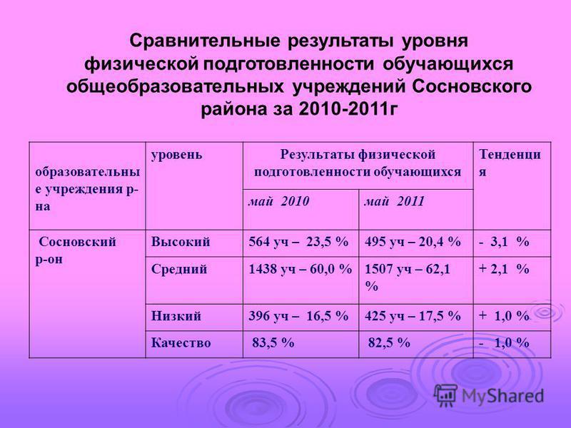 образовательные учреждения р- на уровень Результаты физической подготовленности обучающихся Тенденци я май 2010 май 2011 Сосновский р-он Высокий 564 уч – 23,5 %495 уч – 20,4 %- 3,1 % Средний 1438 уч – 60,0 %1507 уч – 62,1 % + 2,1 % Низкий 396 уч – 16