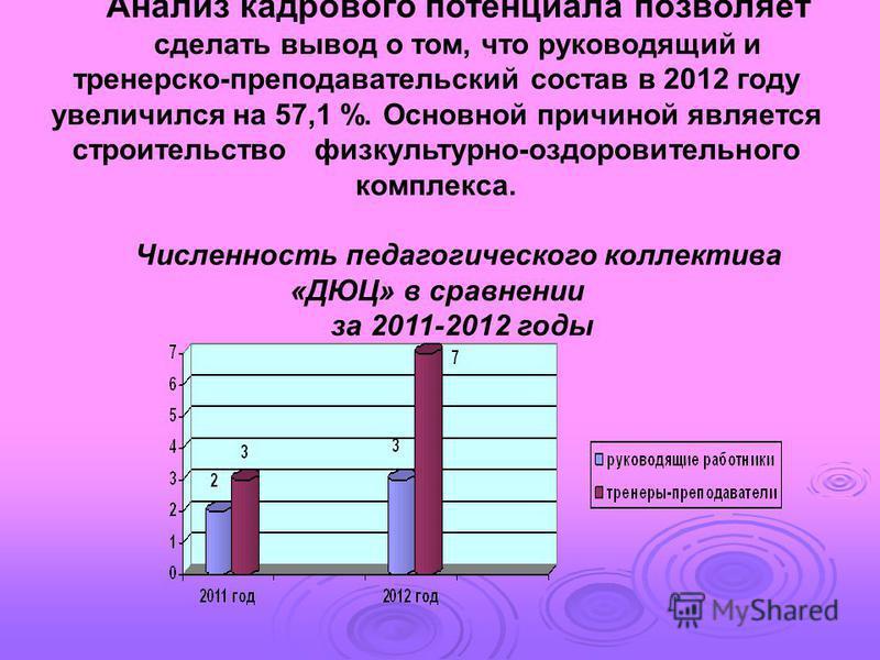 Анализ кадрового потенциала позволяет сделать вывод о том, что руководящий и тренерско-преподавательский состав в 2012 году увеличился на 57,1 %. Основной причиной является строительство физкультурно-оздоровительного комплекса. Численность педагогиче