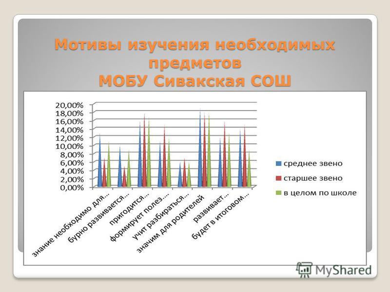 Мотивы изучения необходимых предметов МОБУ Сивакская СОШ