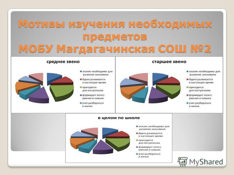 Мотивы изучения необходимых предметов МОБУ Магдагачинская СОШ 2
