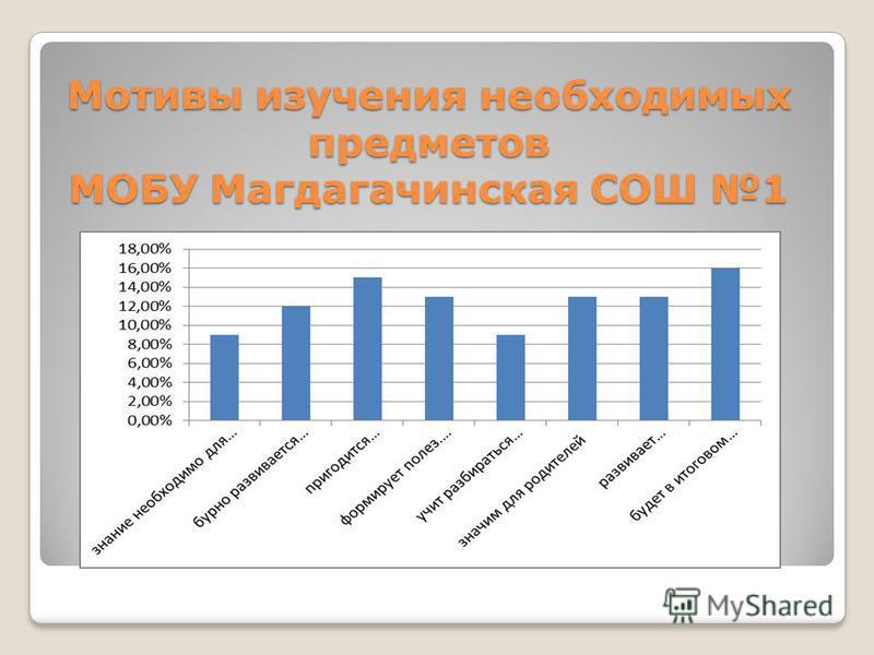 Мотивы изучения необходимых предметов МОБУ Магдагачинская СОШ 1