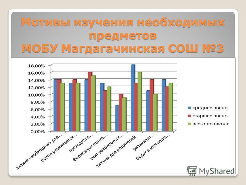 Мотивы изучения необходимых предметов МОБУ Магдагачинская СОШ 3