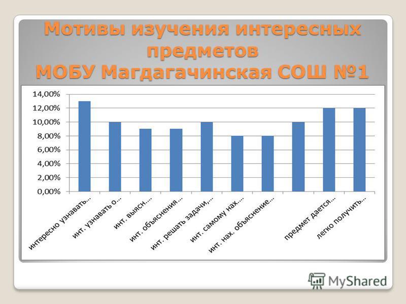 Мотивы изучения интересных предметов МОБУ Магдагачинская СОШ 1