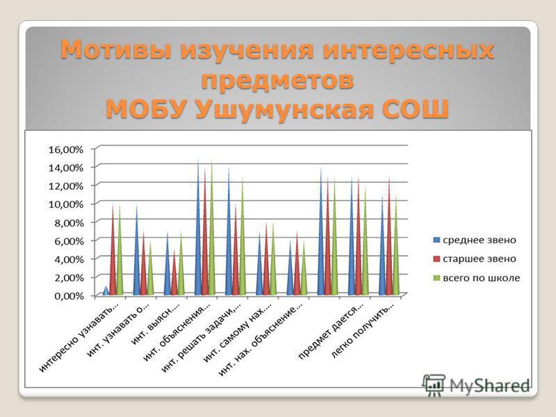Мотивы изучения интересных предметов МОБУ Ушумунская СОШ