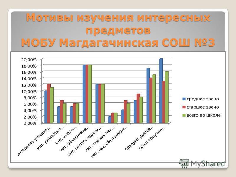 Мотивы изучения интересных предметов МОБУ Магдагачинская СОШ 3
