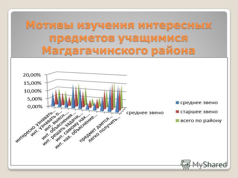 Мотивы изучения интересных предметов учащимися Магдагачинского района