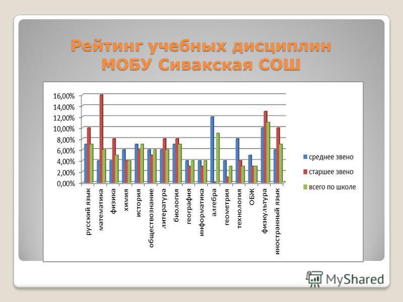 Рейтинг учебных дисциплин МОБУ Сивакская СОШ