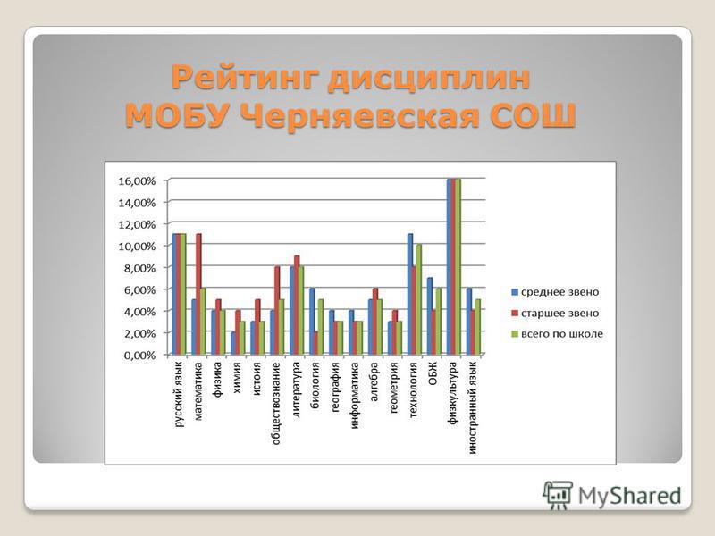 Рейтинг дисциплин МОБУ Черняевская СОШ