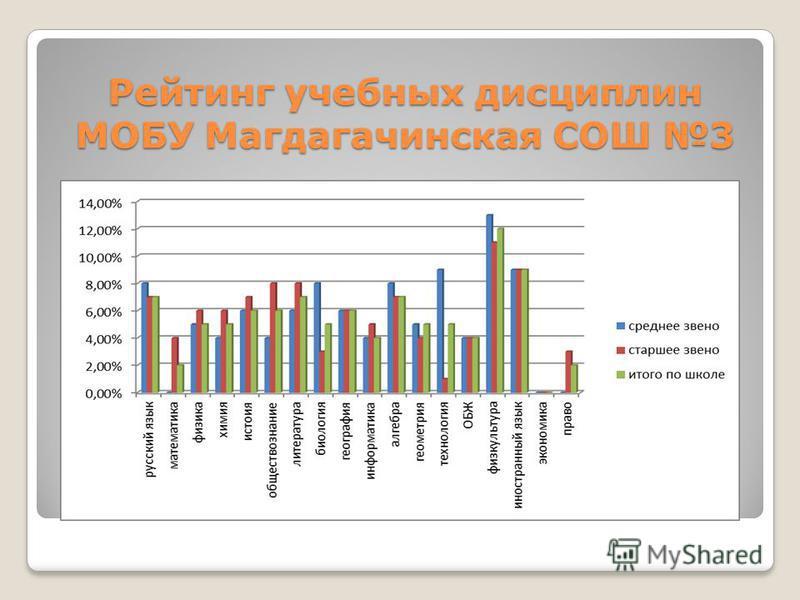 Рейтинг учебных дисциплин МОБУ Магдагачинская СОШ 3