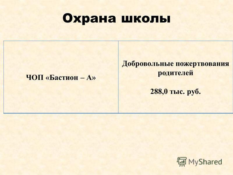 Охрана школы ЧОП «Бастион – А» Добровольные пожертвования родителей 288,0 тыс. руб.