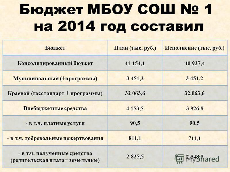 Бюджет МБОУ СОШ 1 на 2014 год составил Бюджет План (тыс. руб.)Исполнение (тыс. руб.) Консолидированный бюджет 41 154,140 927,4 Муниципальный (+программы)3 451,2 Краевой (госстандарт + программы)32 063,632,063,6 Внебюджетные средства 4 153,53 926,8 -