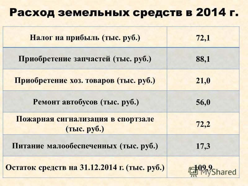 Расход земельных средств в 2014 г. Налог на прибыль (тыс. руб.) 72,1 Приобретение запчастей (тыс. руб.) 88,1 Приобретение хоз. товаров (тыс. руб.) 21,0 Ремонт автобусов (тыс. руб.) 56,0 Пожарная сигнализация в спортзале (тыс. руб.) 72,2 Питание малоо