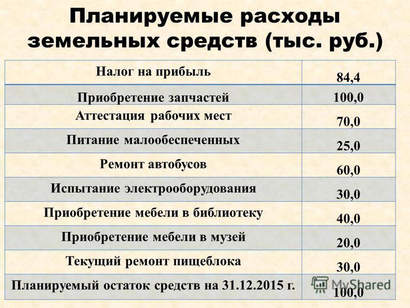 Планируемые расходы земельных средств (тыс. руб.) Налог на прибыль 84,4 Приобретение запчастей 100,0 Аттестация рабочих мест 70,0 Питание малообеспеченных 25,0 Ремонт автобусов 60,0 Испытание электрооборудования 30,0 Приобретение мебели в библиотеку
