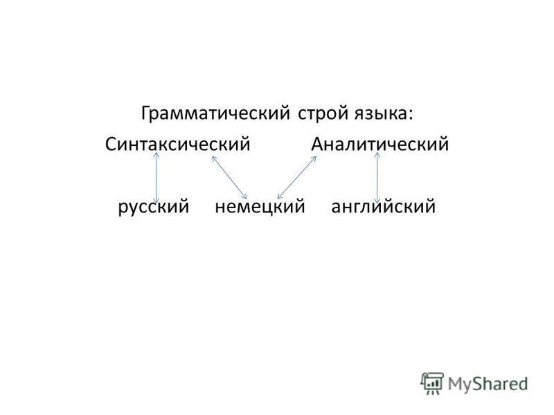 Грамматический строй языка: Синтаксический Аналитический русский немецкий английский