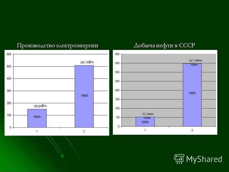Производство электроэнергии Добыча нефти в СССР Производство электроэнергии Добыча нефти в СССР