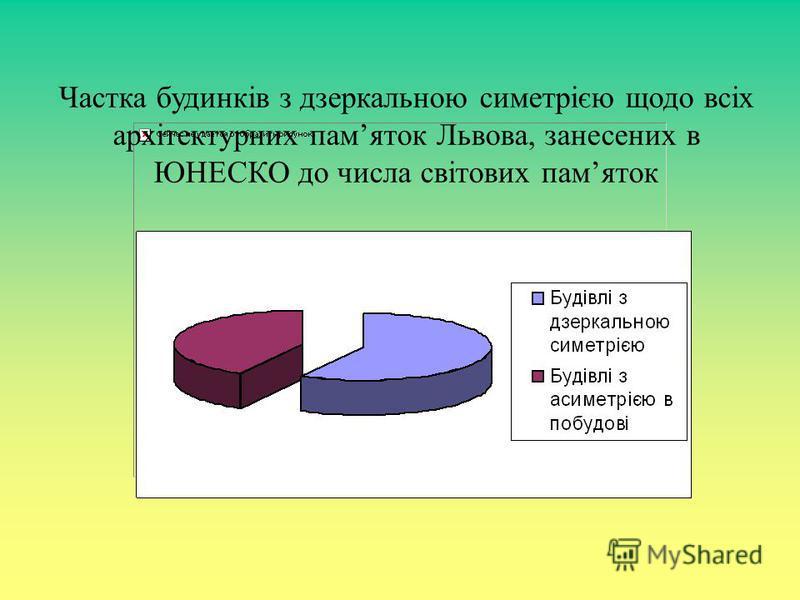 Частка будинків з дзеркальною симетрією щодо всіх архітектурних памяток Львова, занесених в ЮНЕСКО до числа світових памяток