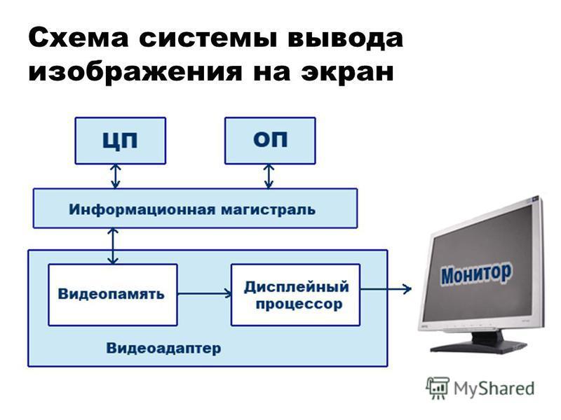 Схема системы вывода изображения на экран