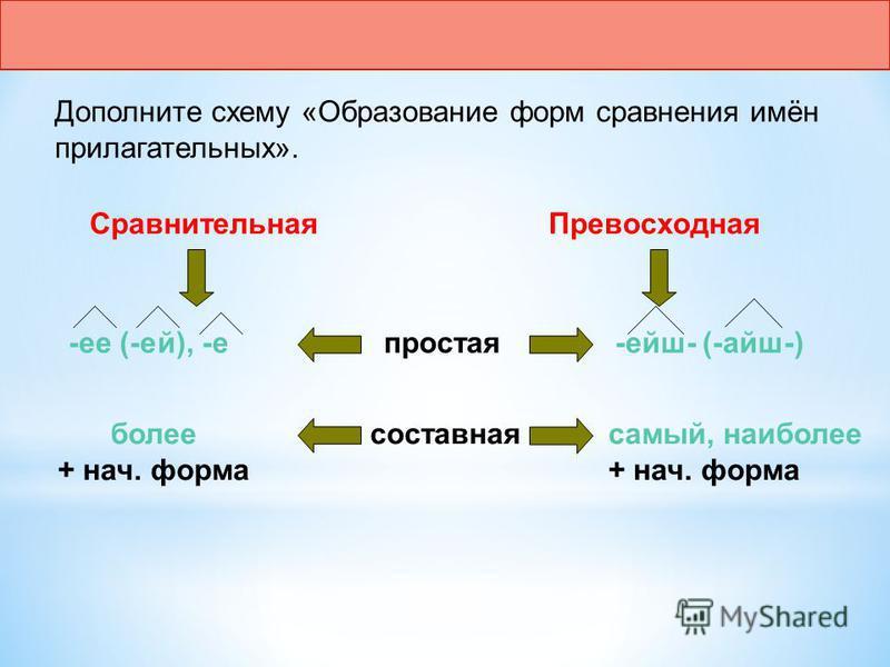 Дополните схему «Образование форм сравнения имён прилагательных». Сравнительная Превосходная простая составная -ее (-ей), -е-ейш- (-айш-) более + нач. форма самый, наиболее + нач. форма