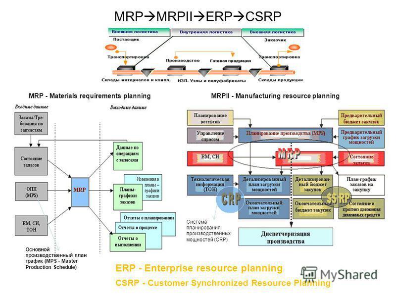 MRP MRPII ERP CSRP MRP - Materials requirements planning ERP - Enterprise resource planning CSRP - Customer Synchronized Resource Planning Основной производственный план график (MPS - Master Production Schedule) MRPII - Manufacturing resource plannin