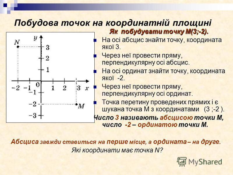 Побудова точок на координатній площині Я к побудувати точку М(3;-2). На осі абсцис знайти точку, координата якої 3. Через неї провести пряму, перпендикулярну осі абсцис. На осі ординат знайти точку, координата якої -2. Через неї провести пряму, перпе