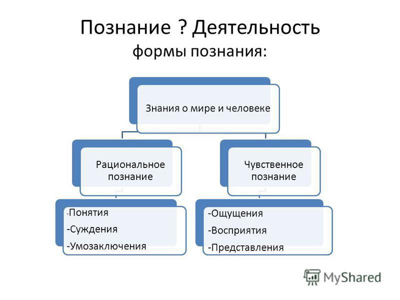 Познание ? Деятельность формы познания: Знания о мире и человеке Рациональное познание - Понятия -Суждения -Умозаключения Чувственное познание -Ощущения -Восприятия -Представления