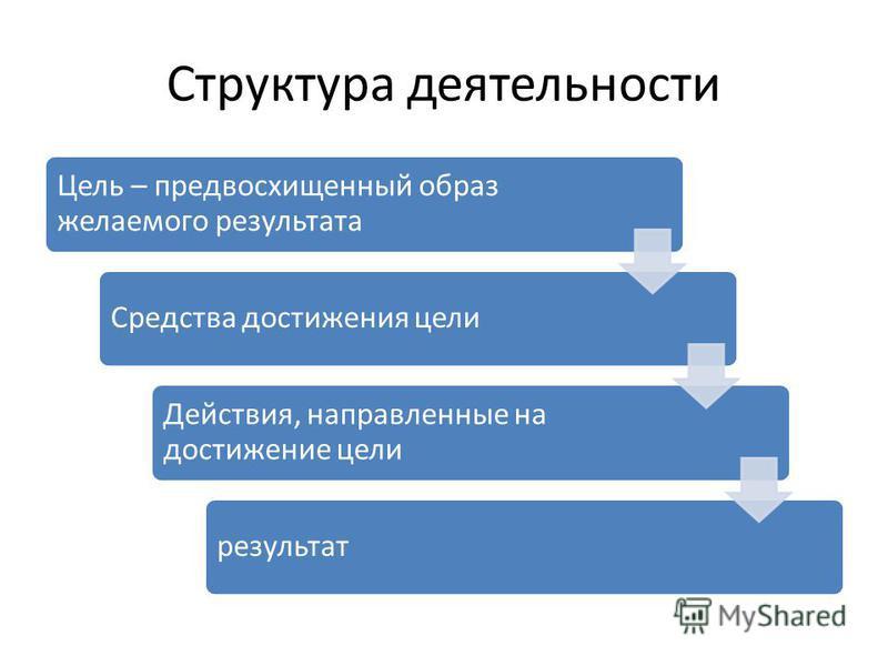 Структура деятельности Цель – предвосхищенный образ желаемого результата Средства достижения цели Действия, направленные на достижение цели результат