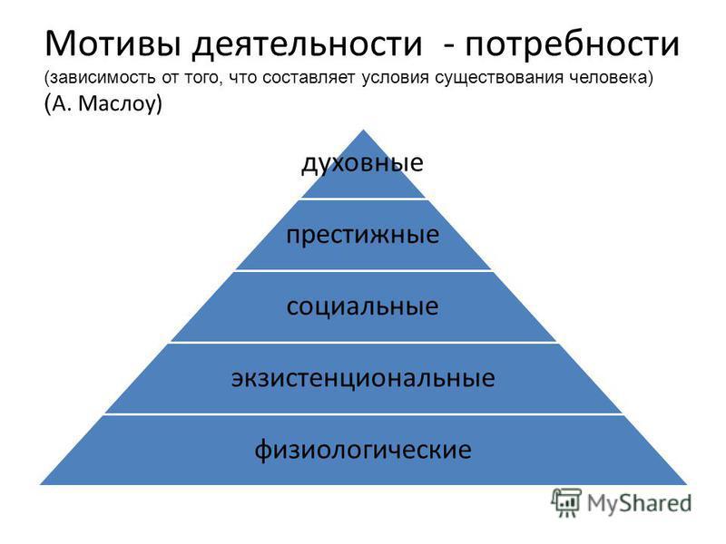 Мотивы деятельности - потребности (зависимость от того, что составляет условия существования человека) ( А. Маслоу) духовные престижные социальные экзистенциональные физиологические