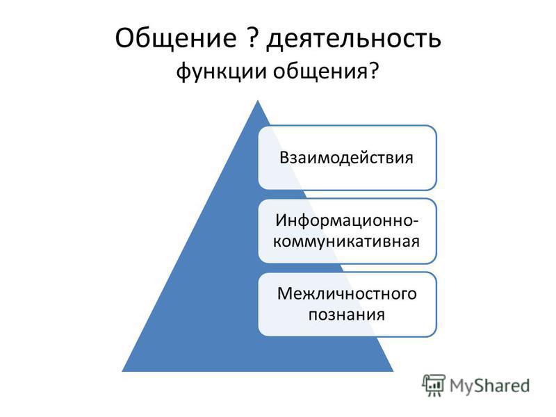 Общение ? деятельность функции общения? Взаимодействия Информационно- коммуникативная Межличностного познания